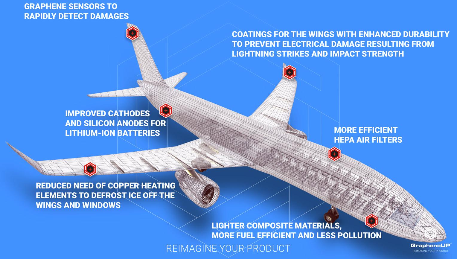 graphene enhanced product aircraft