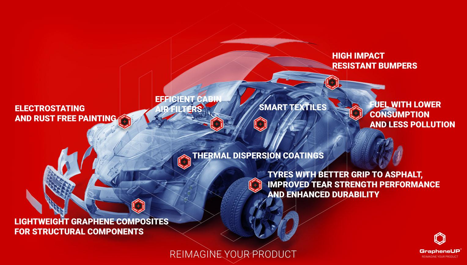 graphene enhanced product cars