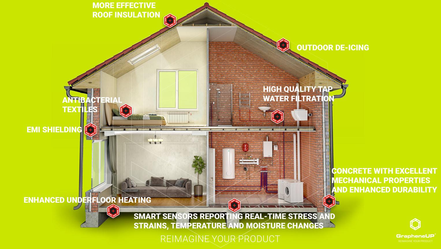 graphene enhanced product house